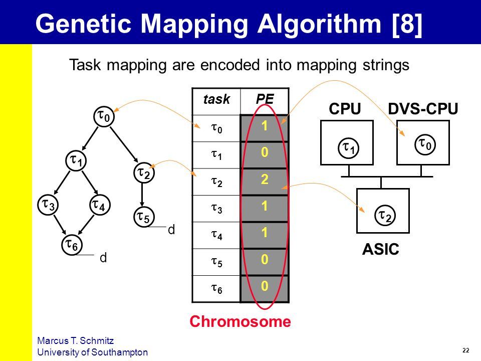 Genetic Mapping Algorithm [8]